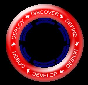 development-cycle